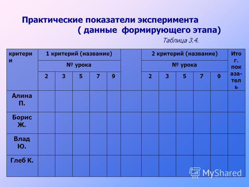 Практические показатели эксперимента ( данные формирующего этапа) Таблица 3.4. Глеб К. Влад Ю. Борис Ж. Алина П. 9753297532 урока Ито г. пок аза- тел ь 2 критериий (название)1 критериий (название)критерии и