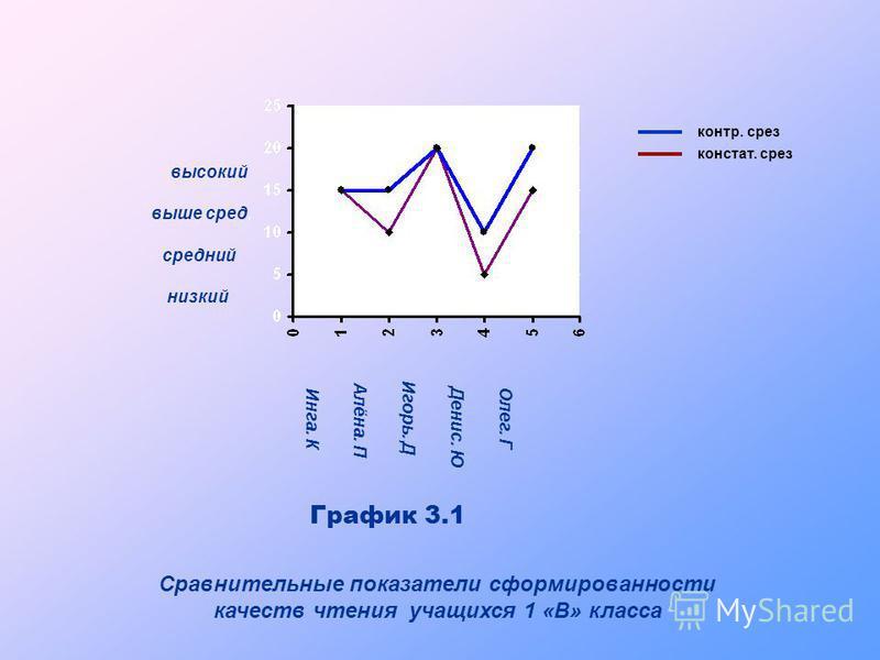 низкий средний выше сред. высокий И н г а. К А л ё н а. П И г о р ь. Д Д е н и с. Ю О л е г. Г График 3.1 Сравнительные показатели сформированности качеств чтения учащихся 1 «В» класса контр. срез констант. срез