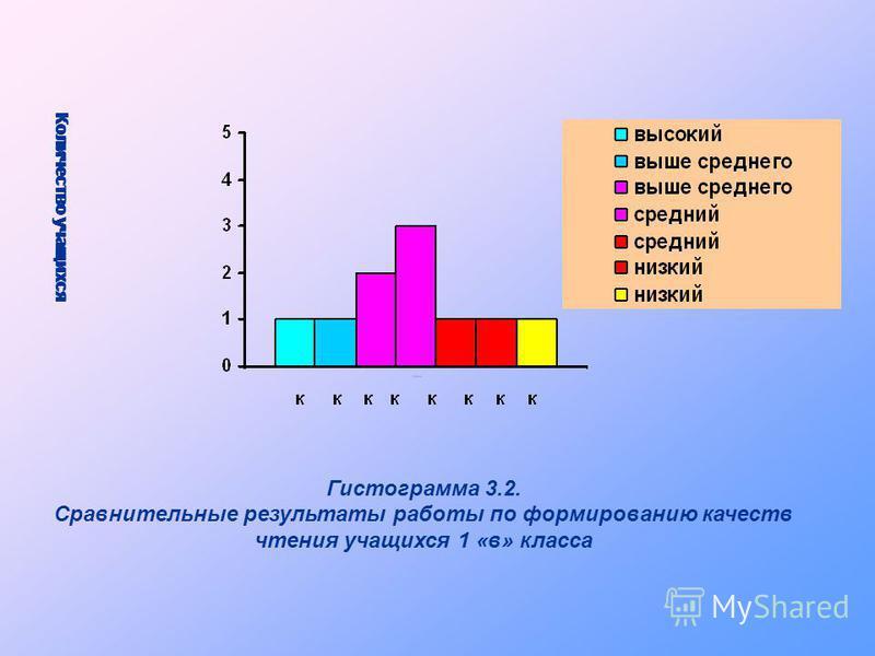 Гистограмма 3.2. Сравнительные результаты работы по формированию качеств чтения учащихся 1 «в» класса К о л и ч е с т в о у ч а щ и х с я К о л и ч е с т в о у ч а щ и х с я