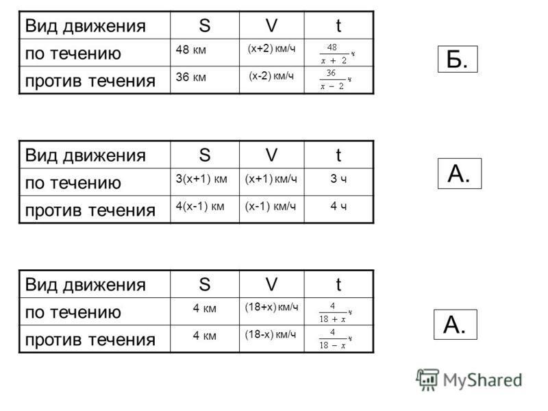 Вид движенияSVt по течению 3(x+1) км(x+1) км/ч 3 ч против течения 4(x-1) км(x-1) км/ч 4 ч Вид движенияSVt по течению 48 км (x+2) км/ч против течения 36 км (x-2) км/ч Вид движенияSVt по течению 4 км (18+x) км/ч против течения 4 км (18-x) км/ч А. Б. А.