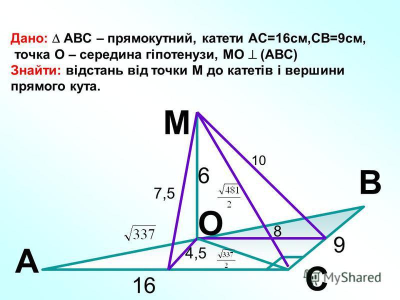 Дано: АВС – прямокутний, катети АС=16см,СВ=9см, точка О – середина гіпотенузи, МО (АВС) Знайти: відстань від точки М до катетів і вершини прямого кута. 9 16 A B C M O 6 8 10 4,5 7,5
