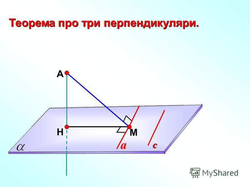А Н М Теорема про три перпендикуляри. a с