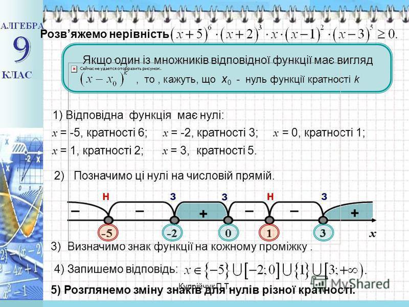 ., то, кажуть, що х 0 - нуль функції кратності k Розвяжемо нерівність Якщо один із множників відповідної функції має вигляд 1) Відповідна функція має нулі: x = -5, кратності 6; x = -2, кратності 3; x = 0, кратності 1; x = 1, кратності 2; x = 3, кратн