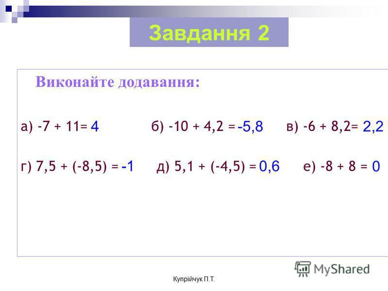 Виконайте додавання: а) -7 + 11= б) -10 + 4,2 = в) -6 + 8,2= г) 7,5 + (-8,5) = д) 5,1 + (-4,5) = е) -8 + 8 = Завдання 2 4-5,8 0,6 0 2,2 Купрійчук П.Т.