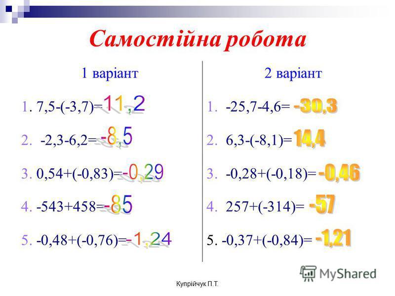 Самостійна робота 1 варіант2 варіант 1. 7,5-(-3,7)=1. -25,7-4,6= 2. -2,3-6,2=2. 6,3-(-8,1)= 3. 0,54+(-0,83)=3. -0,28+(-0,18)= 4. -543+458=4. 257+(-314)= 5. -0,48+(-0,76)=5. -0,37+(-0,84)= Купрійчук П.Т.