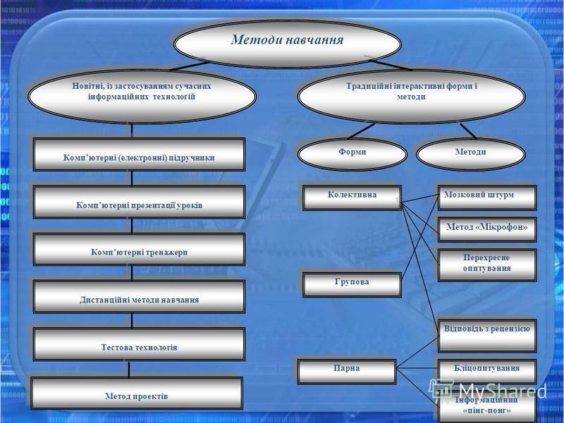 Тестова технологія Парна Відповідь з рецензією Бліцопитування Інформаційний «пінг- понг» Методи навчання Новітні, із застосуванням сучасних інформаційних технологій Традиційні інтерактивні форми і методи Компютерні (електронні) підручники Компютерні