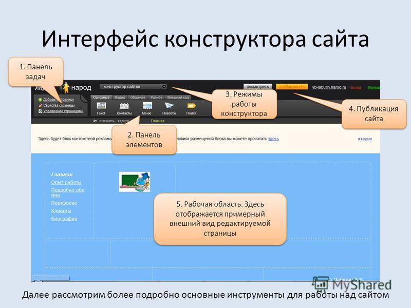 Интерфейс конструктора сайта 1. Панель задач 2. Панель элементов 5. Рабочая область. Здесь отображается примерный внешний вид редактируемой страницы 3. Режимы работы конструктора 4. Публикация сайта Далее рассмотрим более подробно основные инструмент
