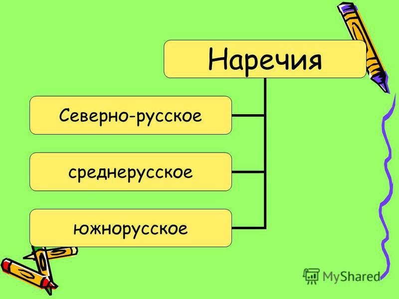 Наречия Северно- русское среднерусское южнорусское