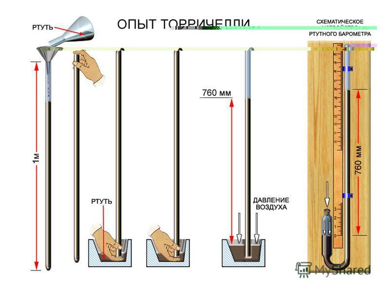 Атмосферное давление - это давление, которое атмосфера оказывает на все тела в ней Э. Торричелли итальянский ученый (1608 – 1647)