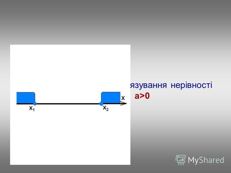 Повторимо алгоритм розвязування нерівності ax 2 +bx+c0, a>0