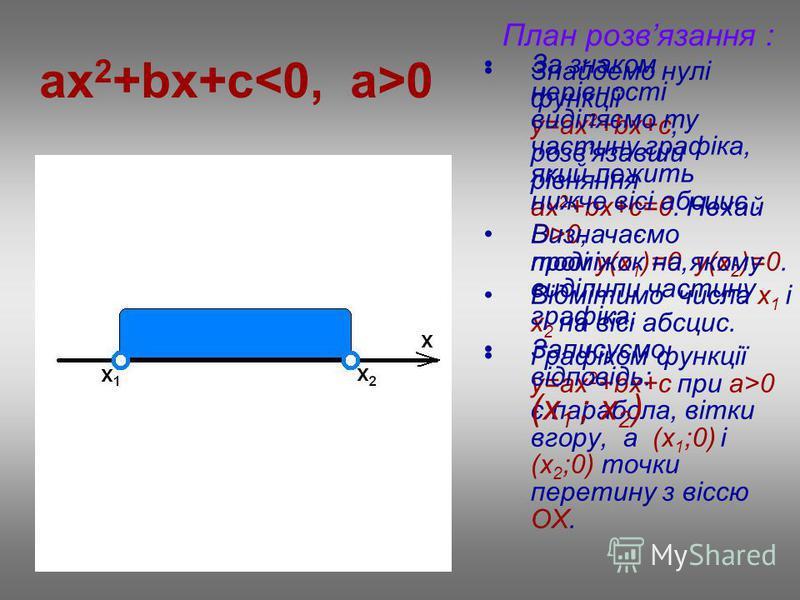 ax 2 +bx+c 0 План розвязання : Знайдемо нулі функції у=ax 2 +bx+c, розвязавши рівняння ах 2 +bx+c=0. Нехай D>0, тоді у(х 1 )=0, у(х 2 )=0. Відмітимо числа х 1 і х 2 на вісі абсцис. Графіком функції у=ax 2 +bx+c при a>0 є парабола, вітки вгору, а (х 1