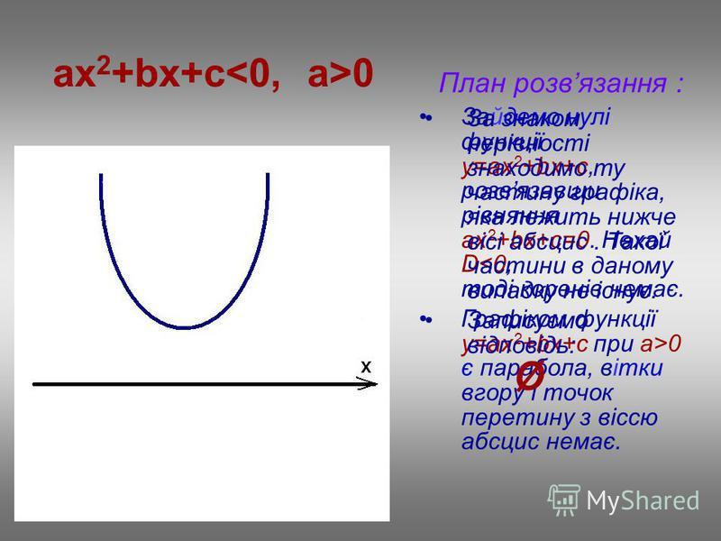 ax 2 +bx+c 0 План розвязання : Зайдемо нулі функції у=ax 2 +bx+c, розвязавши рівняння ах 2 +bx+c=0. Нехай D<0, тоді коренів немає. Графіком функції у=ax 2 +bx+c при a>0 є парабола, вітки вгору і точок перетину з віссю абсцис немає. За знаком нерівнос