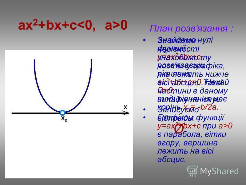 ax 2 +bx+c 0 План розвязання : Знайдемо нулі функції у=ax 2 +bx+c, розв'язавши рівняння ах 2 +bx+c=0. Нехай D=0, тоді рівняння має корінь х 0 = -b/2a. Графіком функції у=ax 2 +bx+c при a>0 є парабола, вітки вгору, вершина лежить на вісі абсцис. За зн