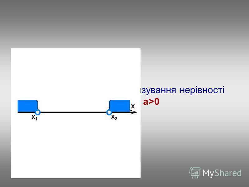 Повторимо алгоритм розв'язування нерівності ax 2 +bx+c>0, a>0
