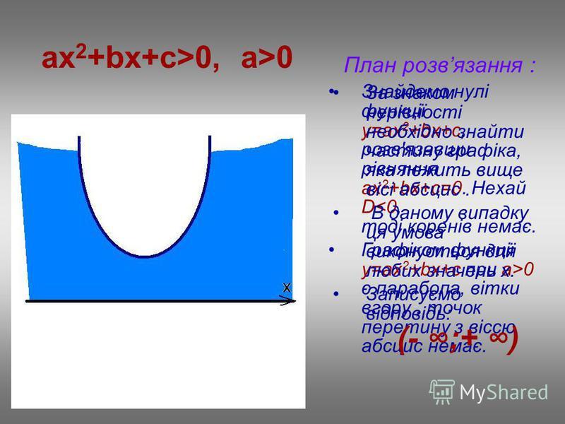 ax 2 +bx+c>0, a>0 План розвязання : Знайдемо нулі функції у=ax 2 +bx+c, розв'язавши рівняння ах 2 +bx+c=0. Нехай D<0, тоді коренів немає. Графіком функції у=ax 2 +bx+c при a>0 є парабола, вітки вгору, точок перетину з віссю абсцис немає. За знаком не