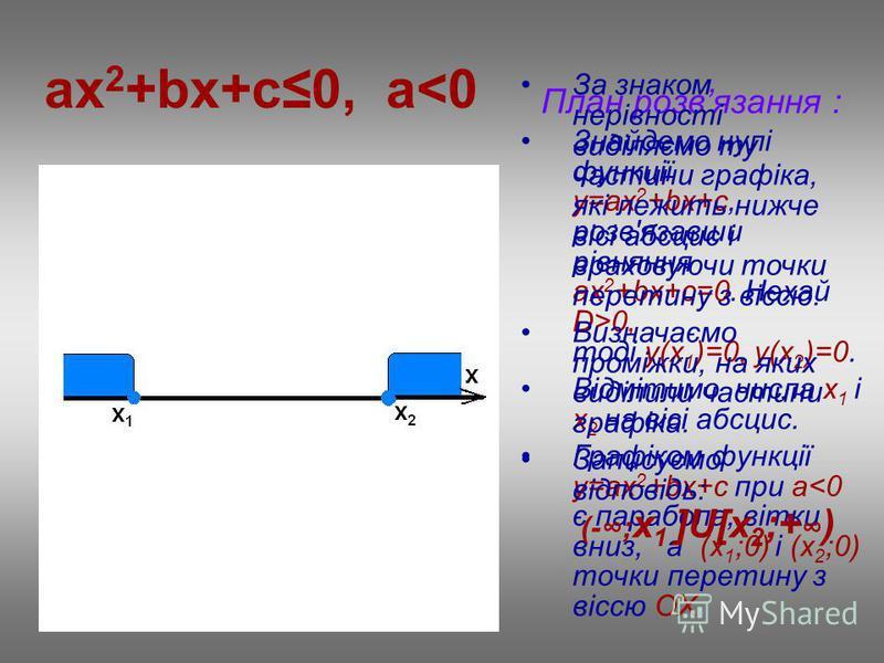 ax 2 +bx+c0, a<0 План розвязання : Знайдемо нулі функції у=ax 2 +bx+c, розв'язавши рівняння ах 2 +bx+c=0. Нехай D>0, тоді у(х 1 )=0, у(х 2 )=0. Відмітимо числа х 1 і х 2 на вісі абсцис. Графіком функції у=ax 2 +bx+c при a<0 є парабола, вітки вниз, а