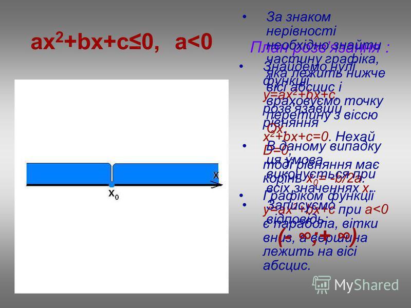 ax 2 +bx+c0, a<0 План розвязання : Знайдемо нулі функції у=ax 2 +bx+c, розв'язавши рівняння х 2 +bx+c=0. Нехай D=0, тоді рівняння має корінь х 0 = -b/2a. Графіком функції у=ax 2 +bx+c при a<0 є парабола, вітки вниз, а вершина лежить на вісі абсцис. З