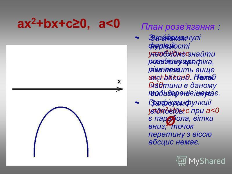 ax 2 +bx+c0, a<0 План розвязання : Знайдемо нулі функції у=ax 2 +bx+c, розв'язавши рівняння ах 2 +bx+c=0. Нехай D<0, тоді коренів немає. Графіком функції у=ax 2 +bx+c при a<0 є парабола, вітки вниз, точок перетину з віссю абсцис немає. За знаком нері