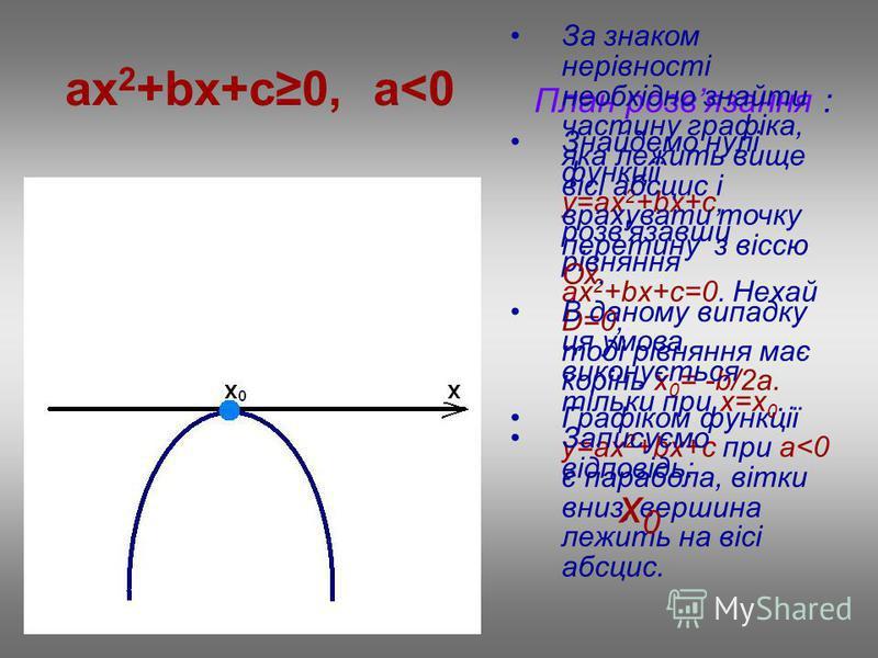 ax 2 +bx+c0, a<0 План розвязання : Знайдемо нулі функції у=ax 2 +bx+c, розв'язавши рівняння ах 2 +bx+c=0. Нехай D=0, тоді рівняння має корінь х 0 = -b/2a. Графіком функції у=ax 2 +bx+c при a<0 є парабола, вітки вниз, вершина лежить на вісі абсцис. За