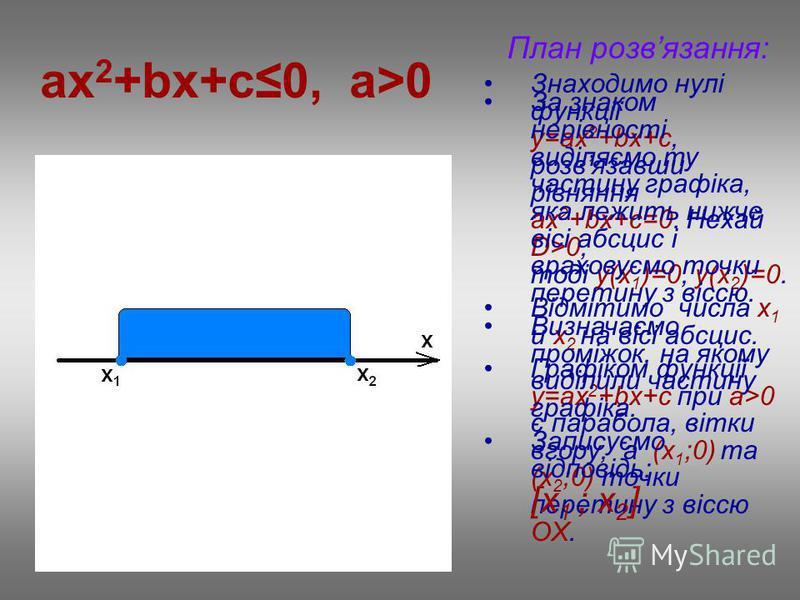 ax 2 +bx+c0, a>0 План розвязання: Знаходимо нулі функції у=ax 2 +bx+c, розвязавши рівняння ах 2 +bx+c=0. Нехай D>0, тоді у(х 1 )=0, у(х 2 )=0. Відмітимо числа х 1 и х 2 на вісі абсцис. Графіком функції у=ax 2 +bx+c при a>0 є парабола, вітки вгору, а