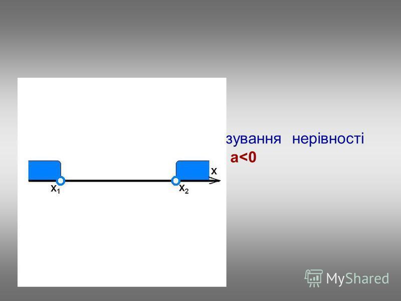 Повторимо алгоритм розв'язування нерівності ax 2 +bx+c<0, a<0
