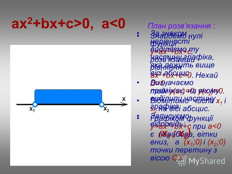 ax 2 +bx+c>0, a<0 План розвязання : Знайдемо нулі функції у=ax 2 +bx+c, розв'язавши рівняння ах 2 +bx+c=0. Нехай D>0, тоді у(х 1 )=0, у(х 2 )=0. Відмітимо числа х 1 і х 2 на вісі абсцис. Графіком функції у=ax 2 +bx+c при a<0 є парабола, вітки вниз, а