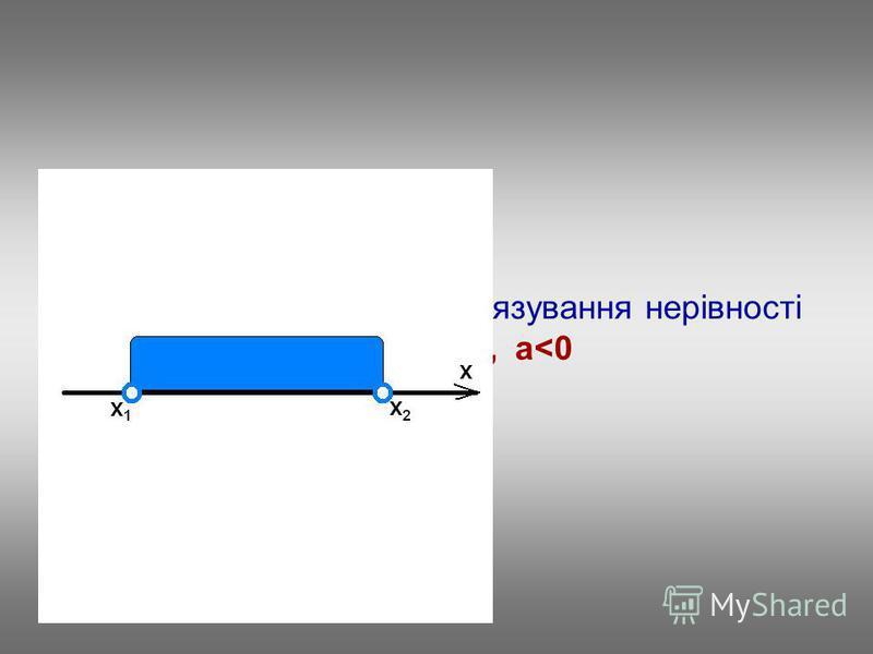 Повторимо алгоритм розв'язування нерівності ax 2 +bx+c>0, a<0