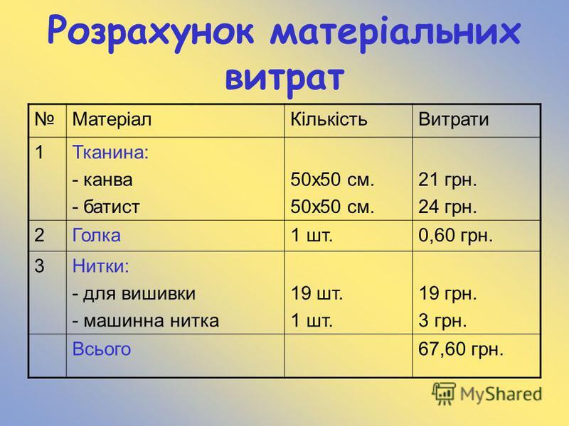 Розрахунок матеріальних витрат МатеріалКількістьВитрати 1Тканина: - канва - батист 50x50 см. 50х50 см. 21 грн. 24 грн. 2Голка1 шт.0,60 грн. 3Нитки: - для вишивки - машинна нитка 19 шт. 1 шт. 19 грн. 3 грн. Всього67,60 грн.