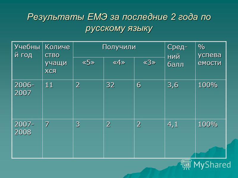 Результаты ЕМЭ за последние 2 года по русскому языку Учебны й год Количе ство учащихся Получили Сред- ний балл % успеваемости «5»«4»«3» 2006- 2007 1123263,6100% 2007- 2008 73224,1100%