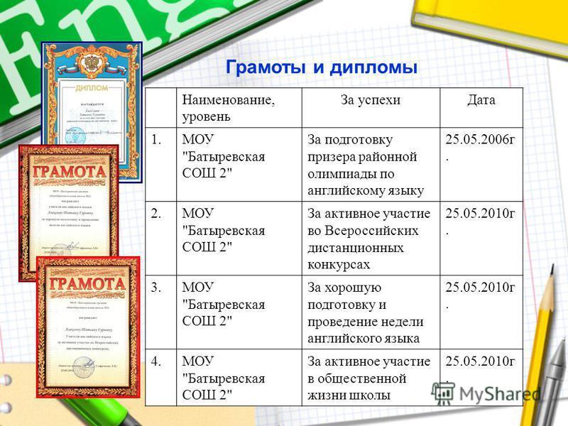Грамоты и дипломы Наименование, уровень За успехи Дата 1. МОУ