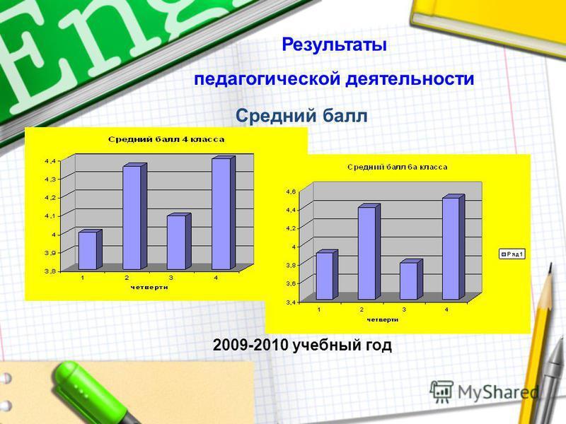 Результаты педагогической деятельности 2009-2010 учебный год Средний балл