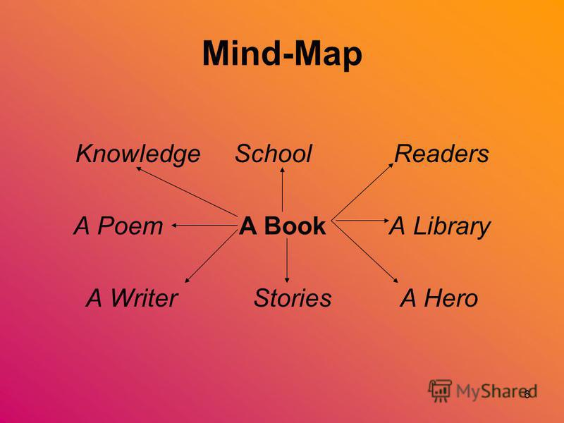 6 Mind-Map Knowledge School Readers A Poem A Book A Library A Writer Stories A Hero
