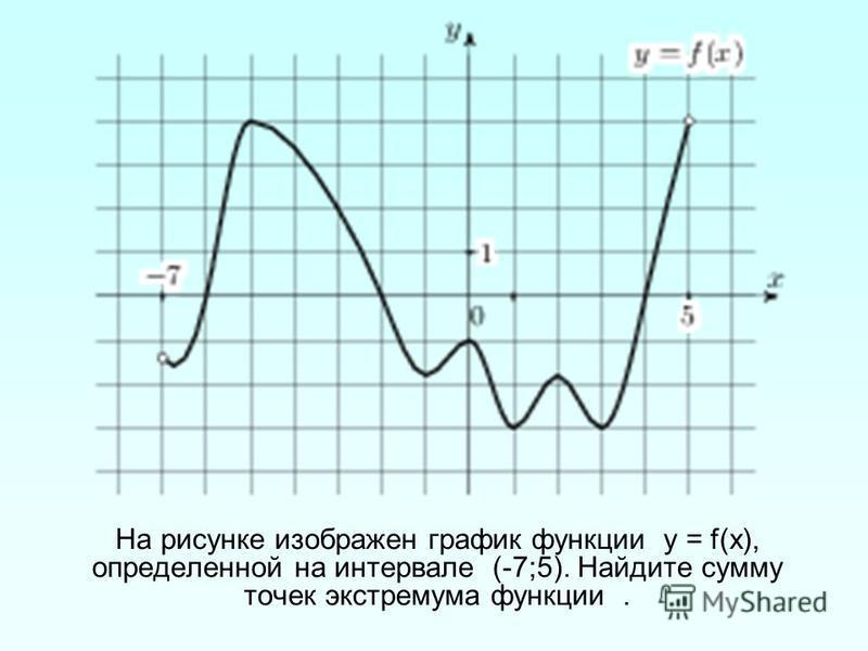 На рисунке изображен график функции у = f(х), определенной на интервале (-7;5). Найдите сумму точек экстремума функции.
