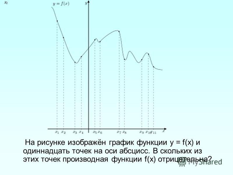 На рисунке изображён график функции у = f(х) и одиннадцать точек на оси абсцисс. В скольких из этих точек производная функции f(х) отрицательна?