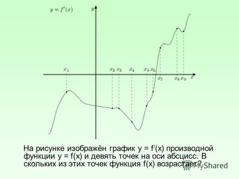 На рисунке изображён график у = f / (х) производной функции у = f(х) и девять точек на оси абсцисс. В скольких из этих точек функция f(х) возрастает?