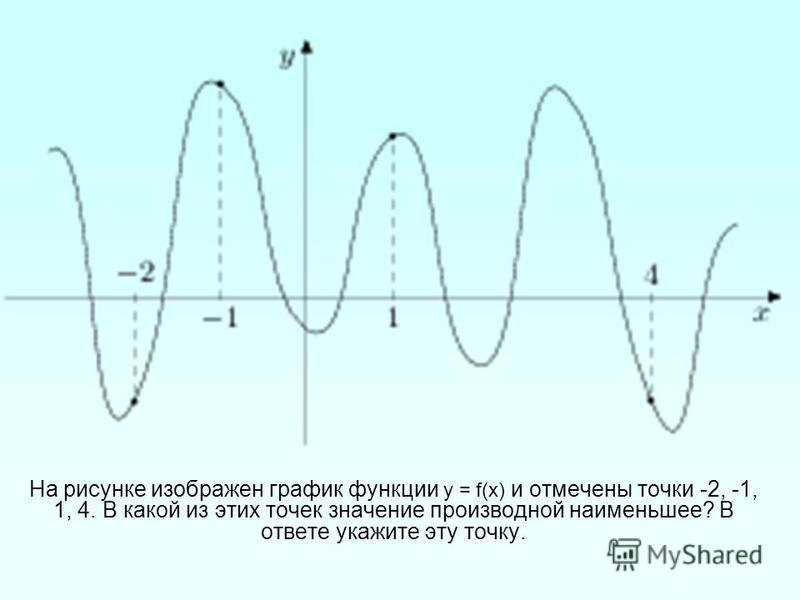 На рисунке изображен график функции у = f(х) и отмечены точки -2, -1, 1, 4. В какой из этих точек значение производной наименьшее? В ответе укажите эту точку.