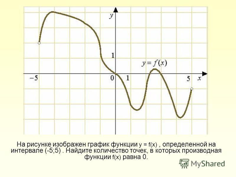 На рисунке изображен график функции у = f(х), определенной на интервале (-5;5). Найдите количество точек, в которых производная функции f(х) равна 0.