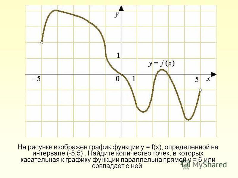 На рисунке изображен график функции у = f(х), определенной на интервале (-5;5). Найдите количество точек, в которых касательная к графику функции параллельна прямой у = 6 или совпадает с ней.