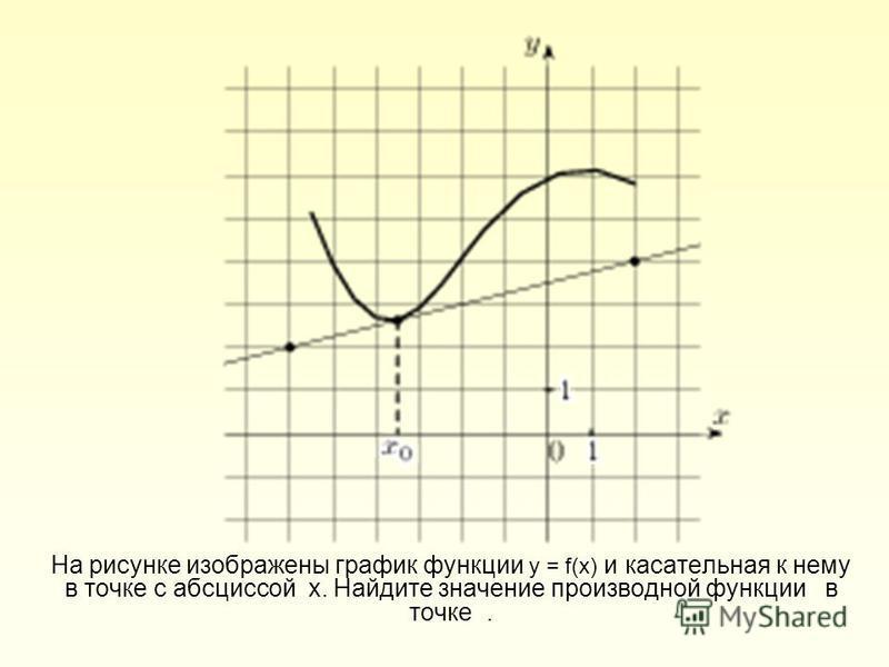 На рисунке изображены график функции у = f(х) и касательная к нему в точке с абсциссой х. Найдите значение производной функции в точке.