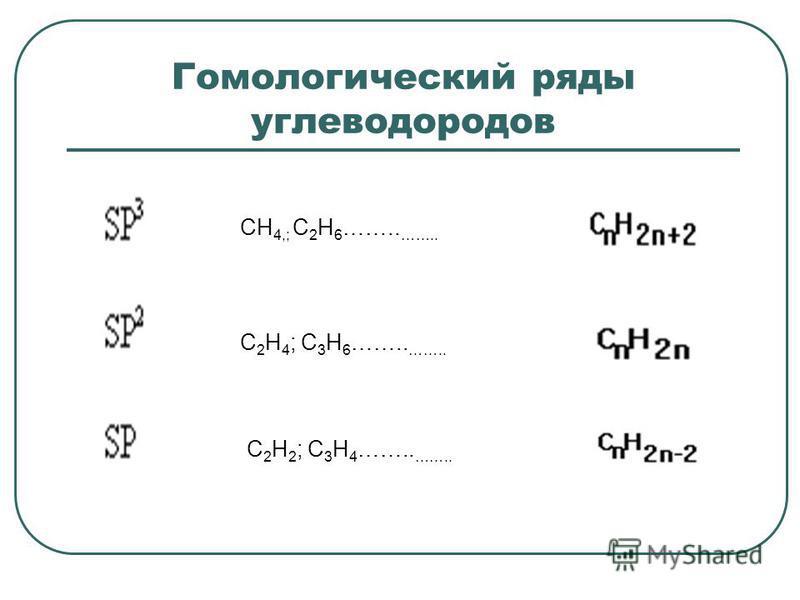 Гомологический ряды углеводородов СН 4,; С 2 Н 6 …….. …….. С 2 Н 4 ; С 3 Н 6 …….. …….. С 2 Н 2 ; С 3 Н 4 …….. ……..