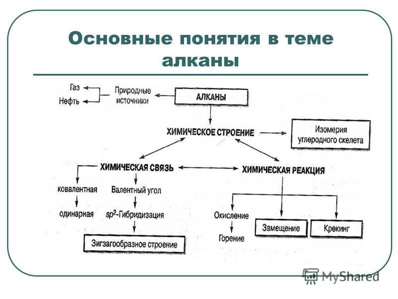 Основные понятия в теме алканы