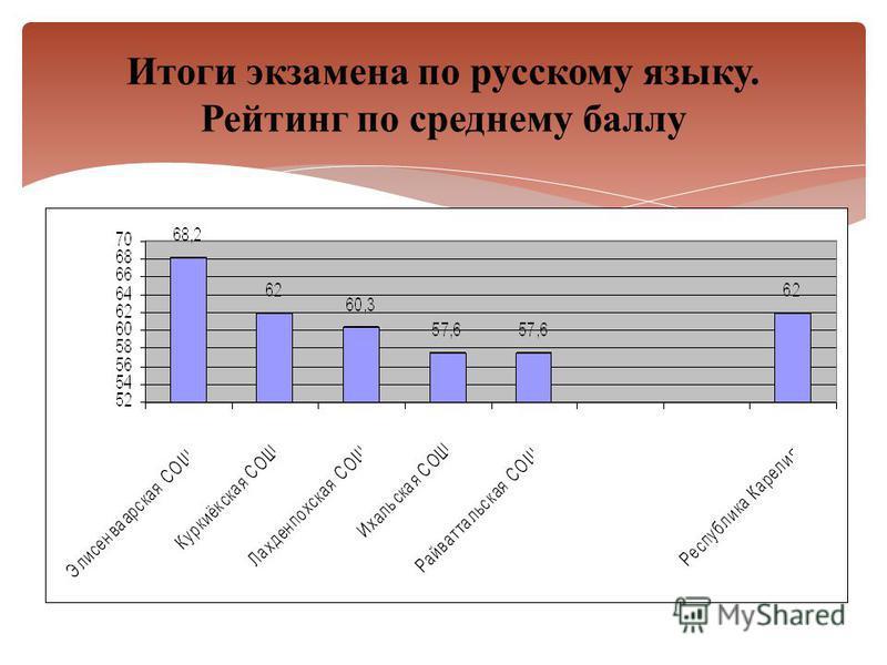 Итоги экзамена по русскому языку. Рейтинг по среднему баллу