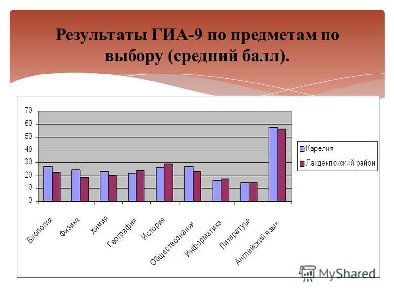Результаты ГИА-9 по предметам по выбору (средний балл).