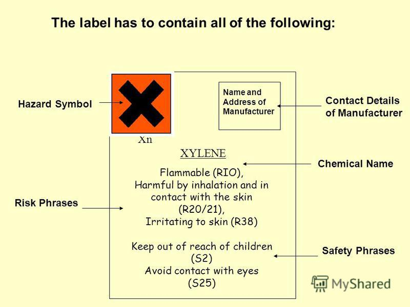 Flammable (RIO), Harmful by inhalation and in contact with the skin (R20/21), Irritating to skin (R38) Keep out of reach of children (S2) Avoid contact with eyes (S25) Hazard Symbol XYLENE Xn Name and Address of Manufacturer Risk Phrases Contact Deta