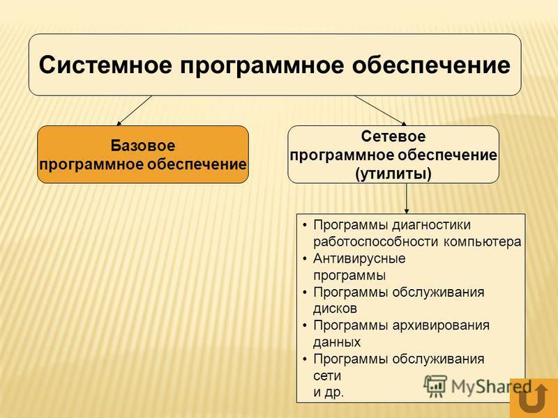 Системное программное обеспечение Базовое программное обеспечение Сетевое программное обеспечение (утилиты) Программы диагностики работоспособности компьютера Антивирусные программы Программы обслуживания дисков Программы архивирования данных Програм