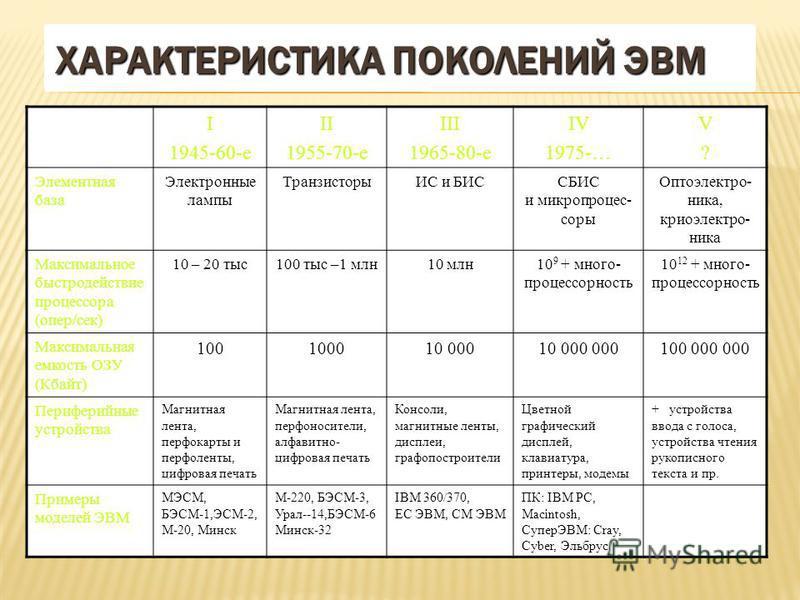 I 1945-60-e II 1955-70-e III 1965-80-e IV 1975-… V?V? Элементная база Электронные лампы ТранзисторыИС и БИССБИС и микропроцессоры Оптоэлектро- ника, крио электроника Максимальное быстродействие процессора (опер/сек) 10 – 20 тыс 100 тыс –1 млн 10 млн