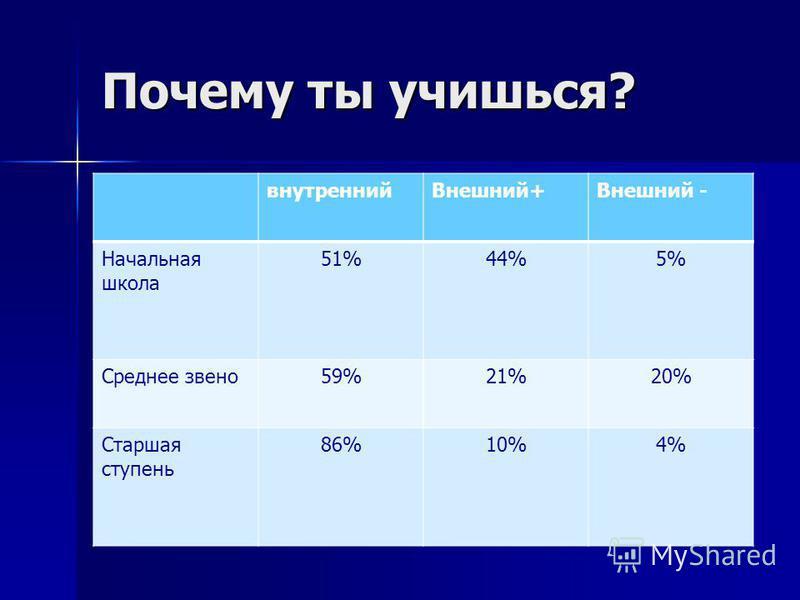 Почему ты учишься? внутренний Внешний+Внешний - Начальная школа 51%44%5% Среднее звено 59%21%20% Старшая ступень 86%10%4%