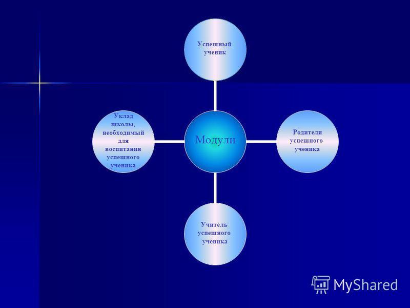 Модули Успешный ученик Родители успешного ученика Учитель успешного ученика Уклад школы, необходимый для воспитания успешного ученика