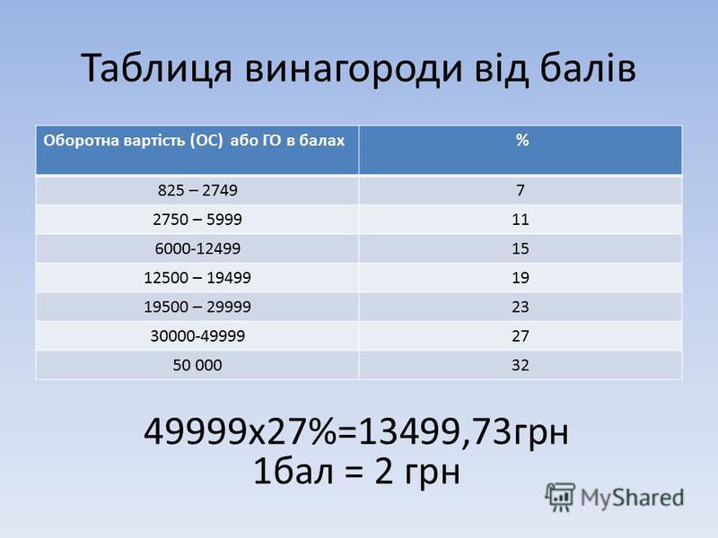 Таблиця винагороди від балів Оборотна вартість (ОС) або ГО в балах % 825 – 27497 2750 – 599911 6000-1249915 12500 – 1949919 19500 – 2999923 30000-4999927 50 00032 49999х27%=13499,73грн 1бал = 2 грн
