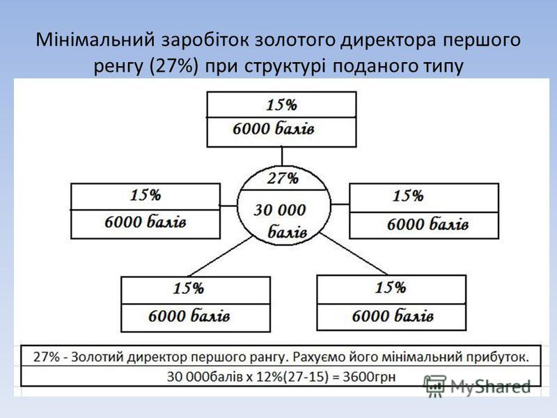Мінімальний заробіток золотого директора першого ренгу (27%) при структурі поданого типу